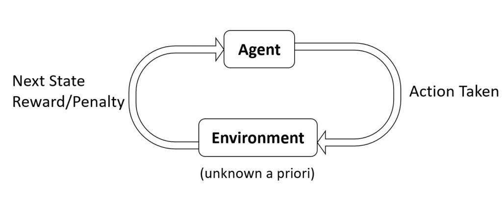 """A circular flow chart of the reinforcement learning problem. At the top, from a rectangle labeled """"Agent,"""" an arrow labeled """"Action Taken"""" points to a rectangle below labeled """"Environment (unknown a priori)."""" From the """"Environment"""" rectangle, an arrow labeled """"Next State Reward/Penalty"""" points around to the """"Agent"""" rectangle."""