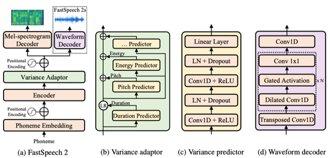 Figure 1: The overall architecture for FastSpeech 2 and 2s. LR in subfigure (b) denotes the length regulator operation proposed in FastSpeech. LN in subfigure (c) denotes layer normalization. Variance predictor represents duration/pitch/energy predictor.