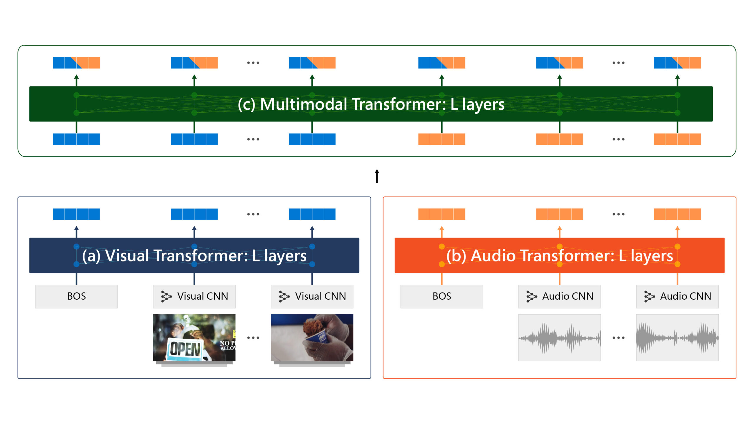 A graphic depicting audio and video content items passing through an audio transformer layer and a video transformer layer, respectively, before being combined while passing through a multimodal transformer layer