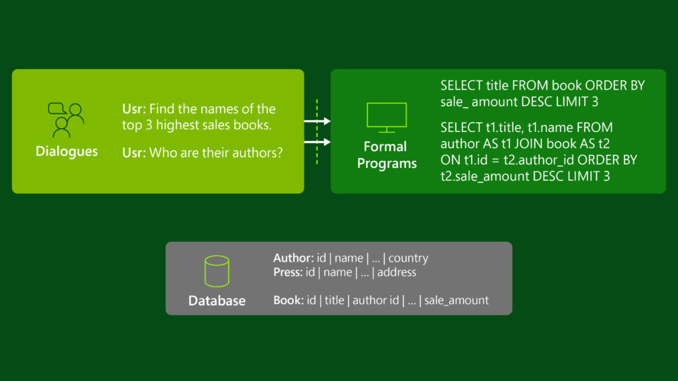 "An example of a multi-turn text-to-SQL task. The user query ""Find the names of the top 3 highest sales books"" corresponds to the formal program ""SELECT title FROM book ORDER BY sale_amount DESC LIMIT 3"". The follow-up user query, ""Who are their authors,"" corresponds to the formal program ""SELECT t1.title, t1.name FROM author AS t1 JOIN book AS t2 ON t1.id = t2.author_id ORDER BY t2.sale_amount DESC LIMIT 3"". In the corresponding database, there is an ""Author"" table with an ""id"" column, a ""name"" column, a ""country"" column, and an ellipsis signifying additional columns; a ""Press"" table with an ""id"" column, a ""name"" column, an ""address"" column, and an ellipsis signifying additional columns; and a ""Book"" table with an ""id"" column, a ""title"" column, an ""author id"" column, a ""sale_amount"" column, and an ellipsis signifying additional columns."