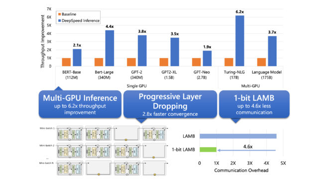 DeepSpeed multi GPU inference offers up to 6.9 times throughput improvement for large deep learning model inference. Progressive Layer Dropping offers 2.8 times faster convergence for large model training. 1-bit LAMB offers up to 4.6 times less communication overhead. Single GPU speedups for inference: 2.1 times on BERT Base, 4.4 times on BERT Large, 3.8 times on GPT 2, 3.5 times on GPT 2 XL, 1.9 times on GPT Neo. Multi GPU speedups for inference: 6.2 times for Turing NLG, 3.7 times for 175 billion parameter language model.