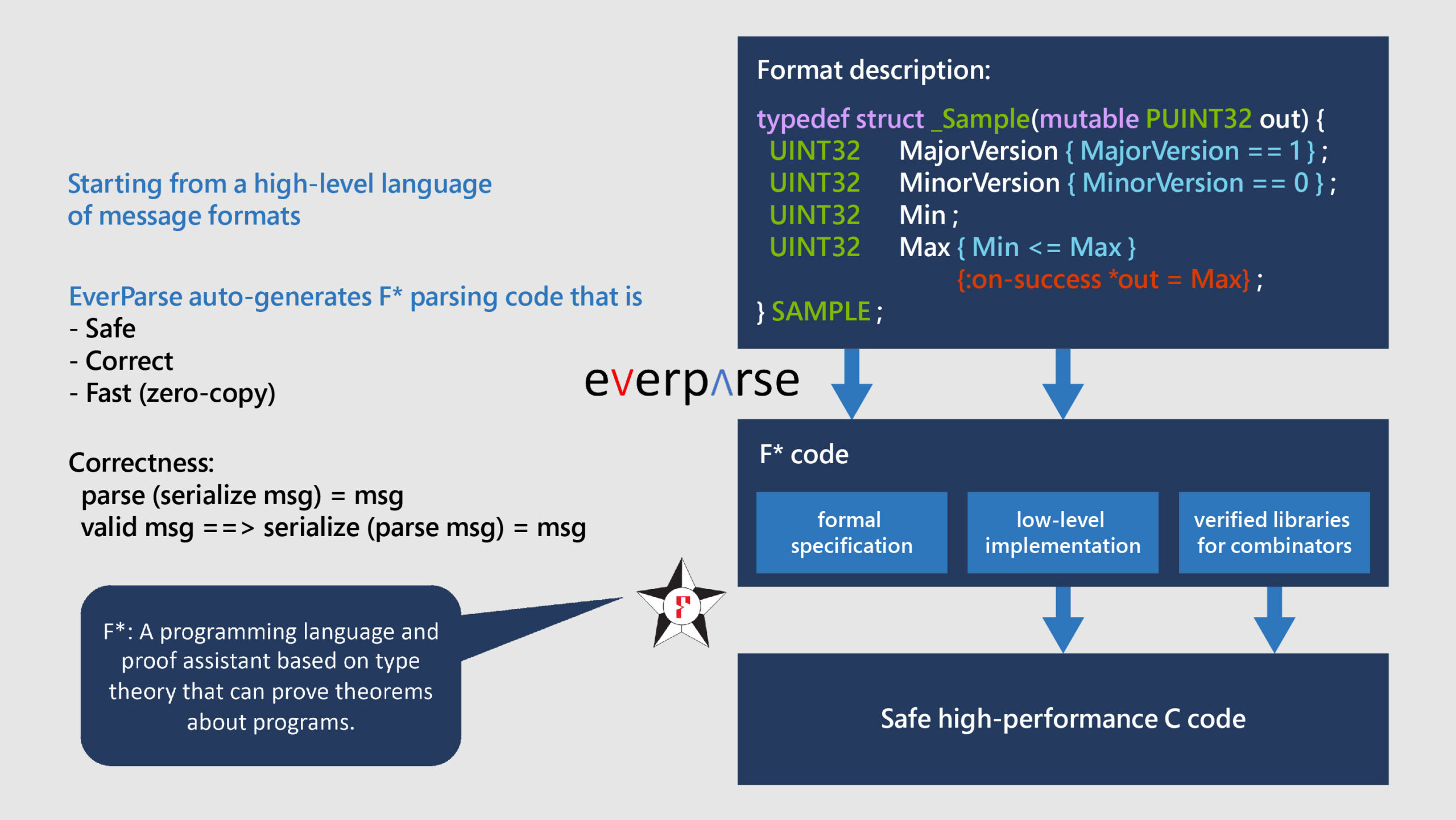 "An animation showing an example of a high-level language message format specified by EverParse. From the message, two arrows labeled ""EverParse"" point to a rectangle labeled ""formal specification"" and a rectangle labeled ""low-level implementation,"" respectively, inside a larger rectangle labeled ""F* code."" The figure represents EverParse's ability to automatically generate safe, correct, and fast F* parsing code. ""Correctness"" is defined as ""Correctness: ​parse (serialize msg) = msg​"" and ""valid msg ==> serialize (parse msg) = msg​."" The F* logo appears with the description that F* is a type theory–based programming language and proof assistant that can prove theorems about programs​. From the ""F* code"" rectangle, arrows point from the ""low-level implementation"" rectangle and a rectangle labeled ""verified libraries for combinators"" to a rectangle labeled ""Safe high-performance C code."""