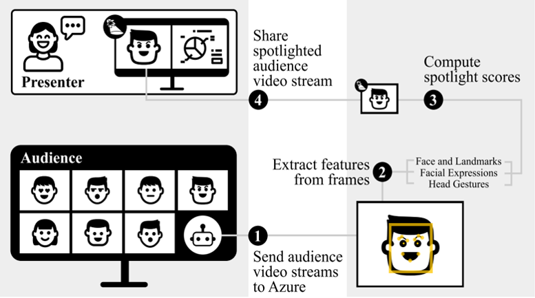 """System architecture and main processing steps of Affective Spotlight. An artistic rendering of a computer monitor shows faces of people in a remote meeting program. Above the faces, a label reads """"audience."""" There are seven emoji-type faces, in two rows, showing different reactions: heart eyes, concern or skeptism, expressionless, excitement, smiling with close mouth, smiling with open mouth, and surprise. Next to the last face is a drawing of a robot head, representing the technology sending to cloud. 1. Text reads: send audience video streams to cloud services, which points to a box with the excitement face and features being outlined by a yellow box. This points to 2. Extract features from frames (face and landmarks, facial expressions, head gestures). 3. Compute spotlight scores. This points to an image of the excitement face with a spotlight graphic in the upper corner of the box. 4. Share spotlighted audience video stream. This points to an artistic rendering of a presenter speaking to a screen. On the left half of the screen, the presentation shows a pie chart. On the right hand of the screen, the spotlighted audience reaction is shown."""