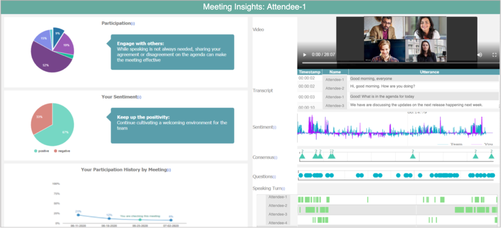 """Meeting Coach dashboard representation. An application window reads """"Meeting Insights: Attendee-1."""" The left half of the window is broken down into three vertical thirds. In the top third, A pie chart shows participation as a breakdown of percentages. A comment box reads: """"Engage with others: While speaking is not always needed, sharing your agreement on the agenda can make the meeting effective."""" In the middle third, A pie chart representing your sentiment shows """"positive"""" and """"negative"""" percentages. A comment box reads: """"Keep up the positivity: Continue cultivating a welcoming environment for the team."""" The bottom third shows your participation history by meeting. A line graph is displayed in this third with four points that are gradually descending. On the right half of the screen, from top to bottom: A video feed shows video and timestamp of the meeting, A transcript gives line-by-line transcription with timestamps, a continuous timeline showing """"team"""" versus """"you"""" sentiment in blue and magenta spikes and valleys, a timeline indicating when consensus was reached between attendees, a timeline indicating questions, a timeline indicating speaking turn for each individual attendee."""