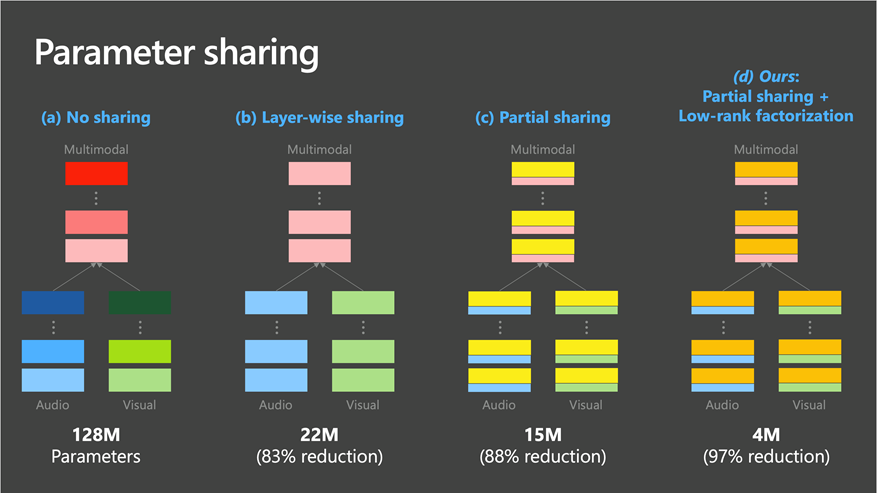 A four-part graphic comparing the gradual reduction in parameters from 128 million with no sharing, to 22 million with layer-wise sharing, to 15 million with partial sharing, to 4 million via partial sharing and low-rank factorization