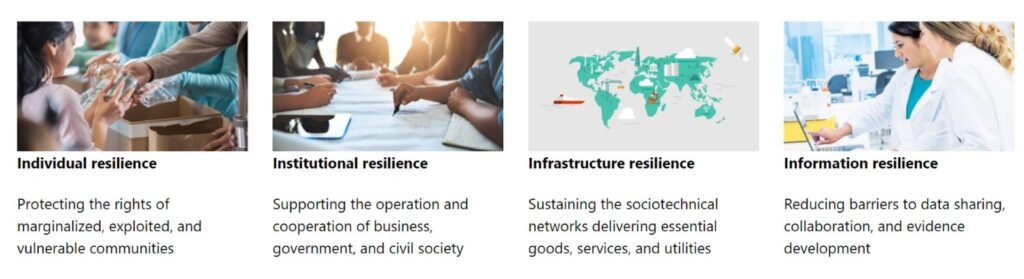 Images depicting the four key levels of Societal Resilience--Individual resilience: Protecting the rights of marginalized, exploited, and vulnerable communities. Institutional resilience: Supporting the operation and cooperation of business, government, and civil society. Infrastructure resilience: Sustaining the sociotechnical networks delivering essential goods, services, and utilities. Information resilience: Reducing barriers to data sharing, collaboration, and evidence development