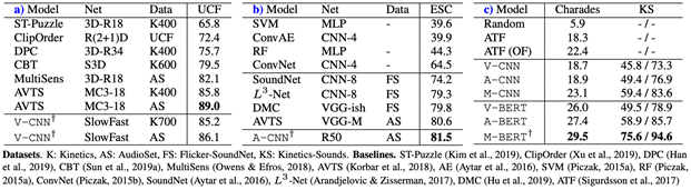 A table comparing results of short video classification on UCF-101, short audio classification on ESC-50, and long video classification on charades (mAP) and kinetics-sounds