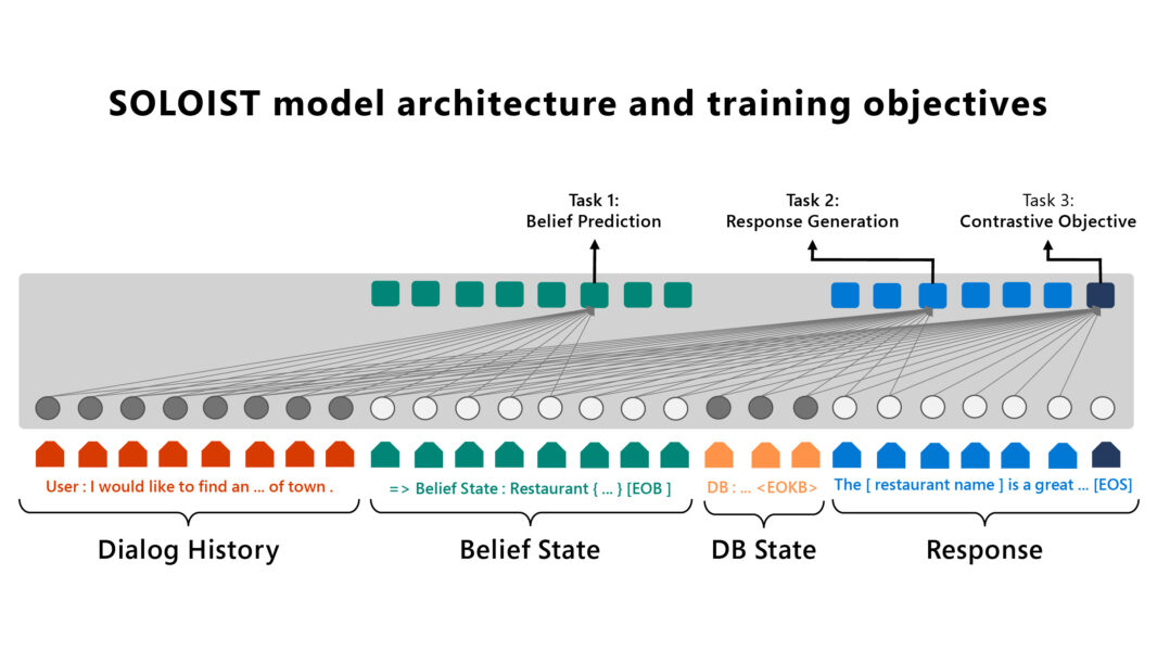 """Diagram: The proposed SOLOIST model architecture and training objectives. Dialog history, Belief state, DB state, and Response make up the pipeline. Task 1, belief state prediction, corresponds with belief state. Task 2 and Task 3, grounded response generation and contrastive objective correspond with response. A user is shown thinking a goal, which points from the dialog history to the user (response), and then back to dialog history (input). Belief state points down to an image of a computer server (Belief state query) and then back to DB State (DB state results). The server points to readouts labeled """"entity."""""""