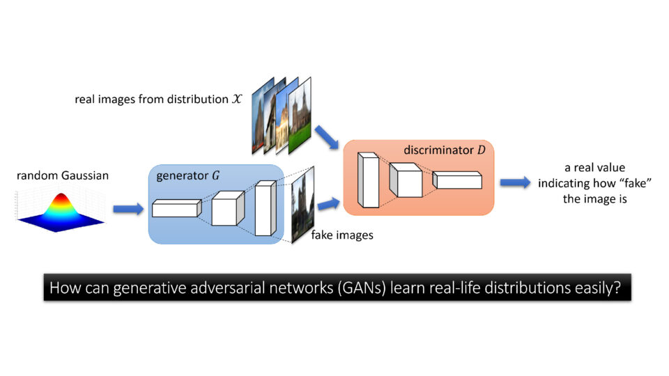 A chart showing a GAN comparing fake images with real images, filtering them through a discriminator to produce a value indicating how fake the image is.