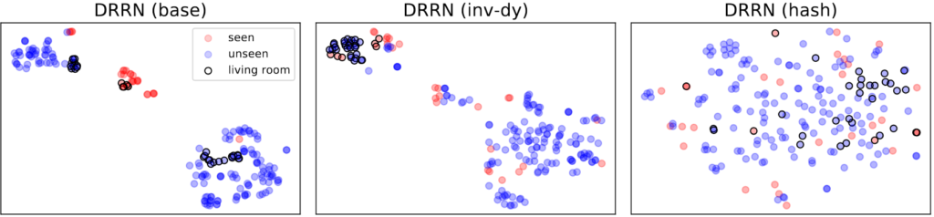 DRRN (base) on left shows seen and unseen text observations and semantically similar observations originating from the living room. There are three distinct groupings on a scatter plot. The bottom right corner contains the majority of observations in a fairly tight grouping. Most are unseen, with about 13 marked unseen in living room. One observation is seen. A small grouping in the middle, slightly upper left grouping shows all seen observations with about 4 marked in living room. A medium-sized, tightly concentrated grouping in the upper left corner shows mostly unseen observations, with a few seen observations and a concentrated group of unseen observations in living room. On the right, in DRRN (INV-DY), a different pattern occurs. There is a more loosely concentrated large grouping of unseen observations in the lower right corner, with more seen observations (about 10). The middle grouping in closer to center, small, and contains roughly an equal number of seen and unseen observations. All of the unseen and seen observations in the living room fall in the upper left, tightly concentrated grouping. There are a few outlying unseen and seen observations surrounding this grouping.