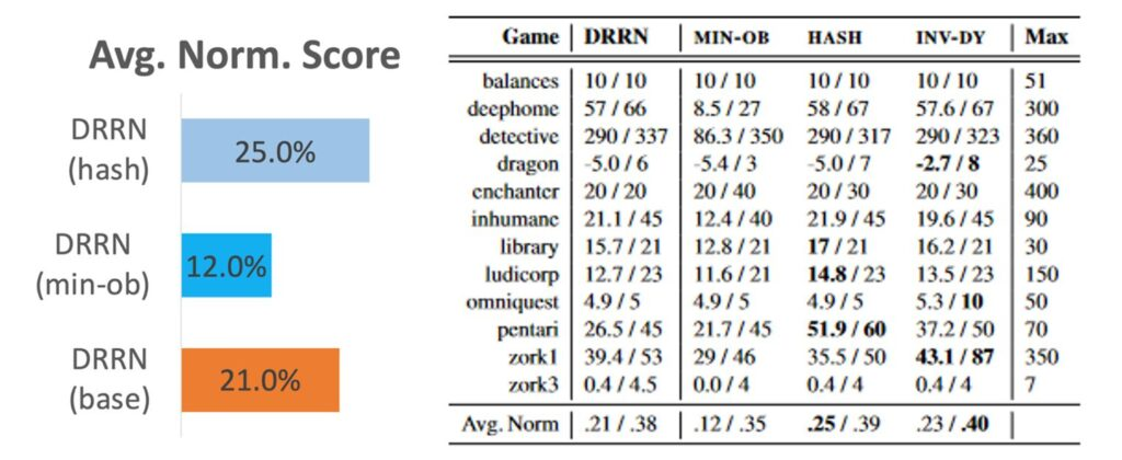 Average normalized score for: DRRN (HASH) 25.0%, DRRN (MIN-OB) 12.0%, DRRN (base) 21.0%. Table showing game name followed raw scores for DRRN, MIN-OB, HASH, and INV-DY: Balances: DRRN 10/10, MIN-OB 10/10, HASH 10/10, INV-DY 10/10, Max 51 Deephome: DRRN 57/66, MIN-OB 8.5/27, HASH 58/67, INV-DY 57.6/67, Max 300 Detective: DRRN 290/337, MIN-OB 86.3/350, HASH 290/317, INV-DY 290/323, Max 360 Dragon: DRRN 5.0/6, MIN-OB 5.4/3, HASH 5.0/7, INV-DY -2.7/8, Max 25 Cnchanter: DRRN 20/20, MIN-OB 20/40, HASH 20/30, INV-DY 20/30, Max 400 Inhumane: DRRN 21.1/45, MIN-OB 12.4/40, HASH 21.9/45, INV-DY 19.6/45, Max 90 Library: DRRN 15.7/21, MIN-OB 12.8/21, HASH 17/21, INV-DY 16.2/21, Max 30 Ludicorp: DRRN 12.7/23, MIN-OB 11.6/21, HASH 14.8/23, INV-DY 13.5/23, Max 150 Omniquest: DRRN 4.9/5, MIN-OB 4.9/5, HASH 4.9/5, INV-DY 5.3/10, Max 50 Pentari: DRRN 26.5/45, MIN-OB 21.7/45, HASH 51.9/60, INV-DY 37.2/50, Max 70 zork1: DRRN 39.4/53, MIN-OB 29/46, HASH 35.5/50, INV-DY 43.1/87, Max 350 zork3: DRRN 0.4/4.5, MIN-OB 0.0/4, HASH 0.4/4, INV-DY 0.4/4, Max 7 Average Norm: DRRN .21/.38, MIN-OB .12/.35, HASH .25/.39, INV-DY .23/.40