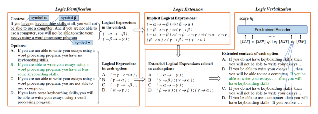 Three panel diagram showing logic-driven context extension framework. More details in the paper.