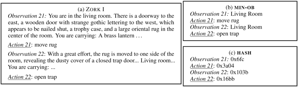 Three boxes: A, B, and C show a standard textual representation and two ablations respectively. (A) ZORK 1 Observation 21: You are in the living room. There is a doorway to the east, a wooden door with strange gothic lettering to the west, which appears to be nailed shut, a trophy case, and a large oriental rug in the center of the room. You are carrying: A brass lantern. Action 21: move rug Observation 22: With a great effort, the rug is moved to one side of the room, revealing the dusty cover of a closed trap door. Living room You are carrying: ellipsis Action 22: open trap (B) MIN O B Observation 21: Living Room Action 21: move rug Observation 22: Living Room Action 22: open trap(C) HASH Observation 21: OX6FC Action 21: 0X3A04 Observation 22: OX103B Action 22: OX16BB
