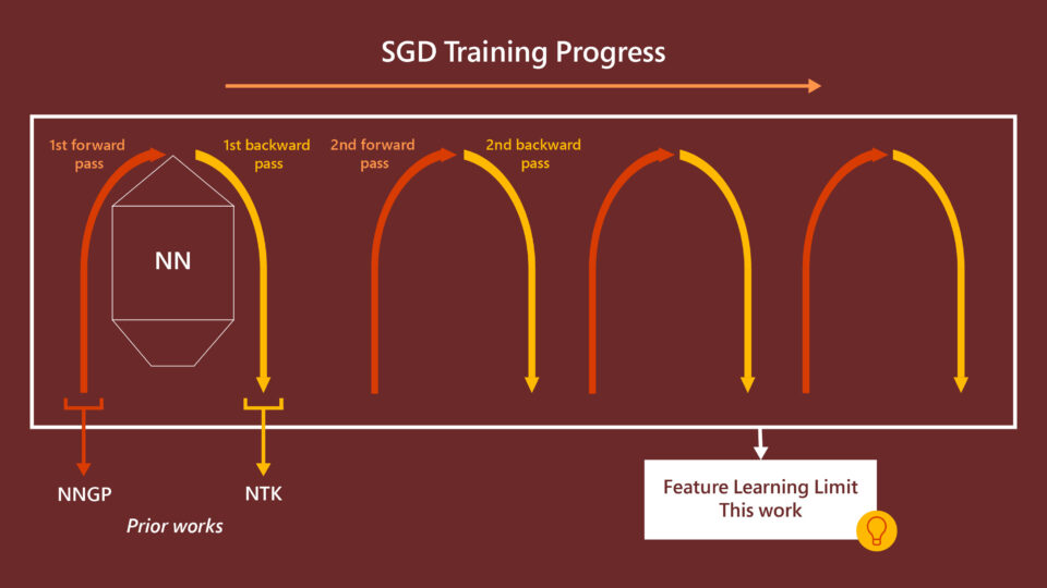 """While the NNGP and NTK limits essentially only considers the neural network initialization, the feature learning limit incorporates the entire training trajectory. A Neural network is represented by a stack of vertical shapes: an inverted trapezoid, a square, and a triangle. On the left side of the shape, A blue arrow moves upward and represents the first forward pass. The NNGP limit can be thought of as the limit of this first forward pass. On the right side of the shape, a green arrow moves downward and represents the first backward pass. The NTK limit can be thought of as the limit for this first backward pass. In contrast, the feature learning limit takes into account the many cycles of forward and backward passes that take place during the entire training process. These cycles are represented by many repetitions of blue upward arrow and green downward arrows to the right of the neural network. An orange box encloses all of these cycles. On top of the box is the annotation """"SGD Training Progress"""" with an arrow to the right. An arrow comes out from the bottom of the box pointing to a textbox that says """"Feature Learning Limit, This Work."""""""
