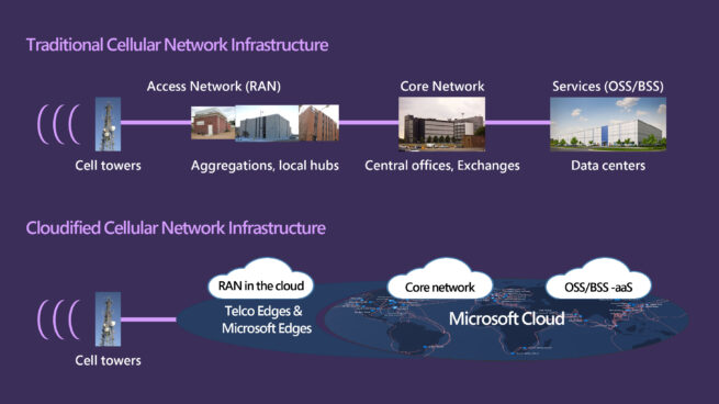 """Traditional cellular network infrastructure compared to cellular network infrastructure in the Microsoft cloud Two graphics. The first depicts traditional cellular network infrastructure, beginning with cell towers receiving data and transferring it to physical buildings--local hubs, then central exchanges and finally data centers. The second depicts cloudified cellular network infrastructure, with cell towers transmitting data to telco edges and Microsoft edges. This is also labelled """"RAN in the cloud"""". The data then flows to the Microsoft cloud, including core network and OSS/BSS as a service."""
