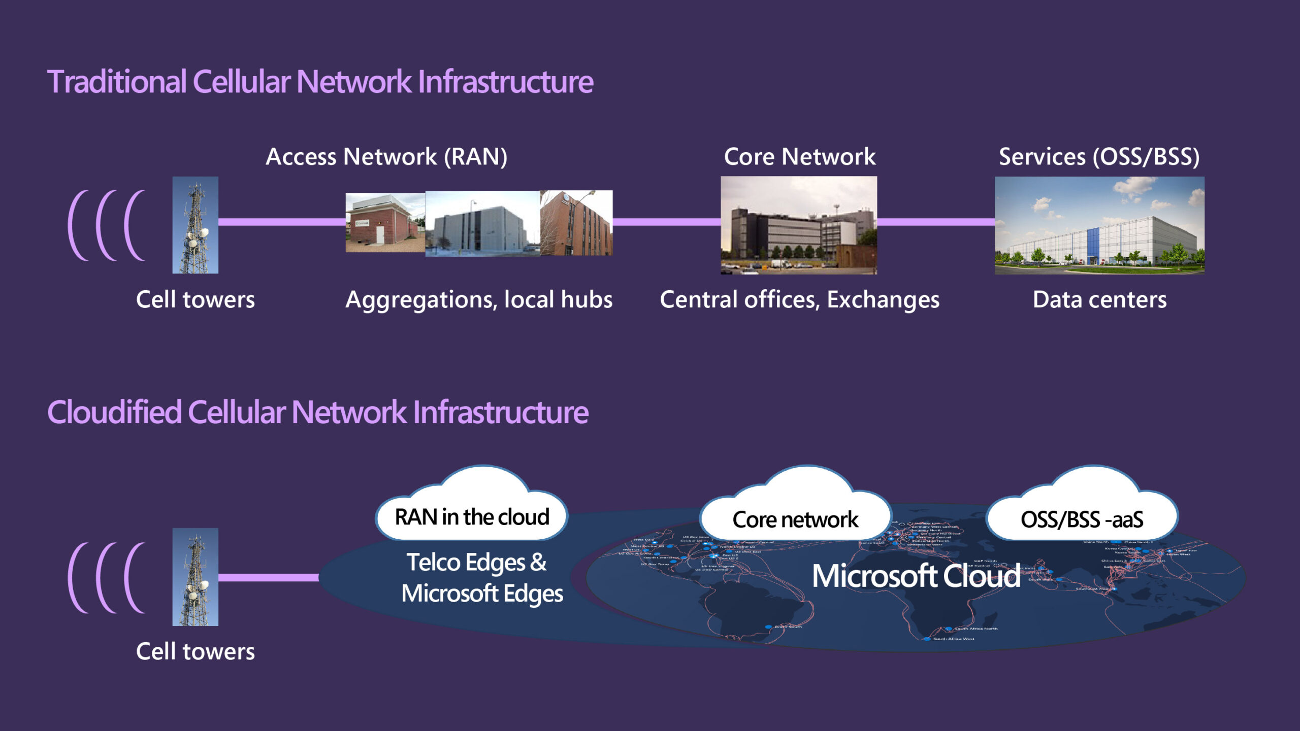Project Arno: How Microsoft Research created the technology and industry momentum for Azure to empower telecom operators in the cloud