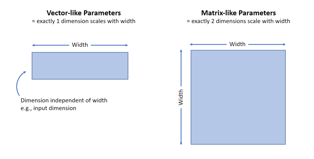 It's useful consider two kinds of parameters separately: the Vector-like and the Matrix-like parameters. On the left, heading reads Vector-like Parameters means exactly one dimension scales with width. An image of a blue horizontal rectangle has two labels. Across the long horizontal side of the rectangle, arrows pointing in both directions are labeled Width. An arrow pointing to the short vertical side is labeled Dimension independent of width e.g., input dimension. On the right, heading reads Matrix-like Parameters means exactly two dimensions scale with width. A blue square has arrows along both the left and top side of the square labeled Width.