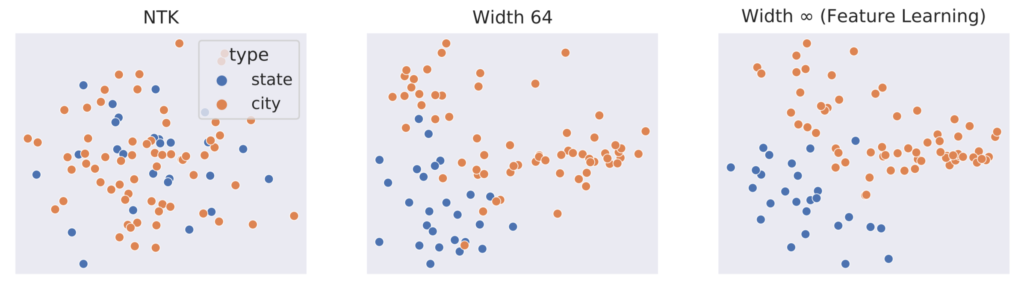 The feature learning limit properly captures the representation learning behavior of finite models on Word2Vec, while the NTK limit obviously did not learn any features. Principal Component Analysis of Word2Vec embeddings of common US cities and states, for NTK, width-64, and width-∞ (feature learning) neural networks. NTK embeddings (left plot) are essentially random—there is no separation of cities and states in the embeddings. In contrast, cities and states get naturally separated in the embedding space as width increases in the feature learning regime. In the width-64 model (middle plot), some separation can be seen, and even more separation can be seen in the infinite-width model (right plot).