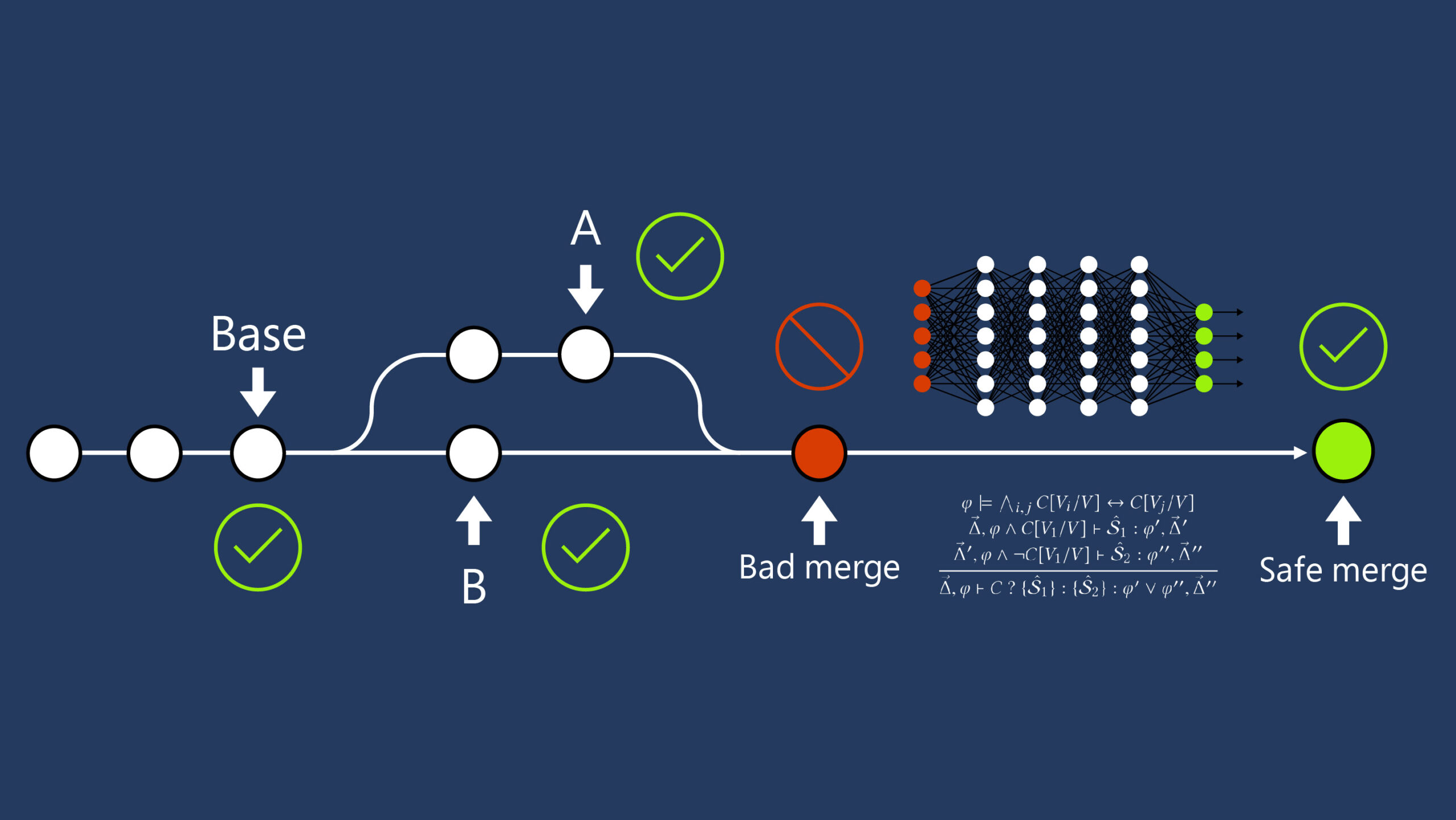 """An illustration ofresolvinga bad mergeinto a safe merge.Moving from left to right,circleson a continuous linerepresent code commitsin a version control system. A circle labeled """"Base""""is the most common ancestor ofthecommits marked A and B,respectively.All three commitspassthe project'squality gates,denoted by green check marksalongside each of these commits. The subsequent merge results in afailure ofsome quality gate, denoted by ablue circle labeled """"Bad merge"""" with aredx above it. The repair uses machine learning,denoted byanabstractimage of aneural network,and program verificationand synthesis, denoted by aformal inference rule containing math symbols,to construct a safe merge that passes the quality gate,denoted by a circle outlinedin greenwitha green check markabove it."""