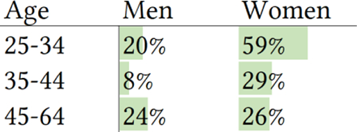 A picture of a table showing respondents who reported increased chat usage, sorted by age and gender. Age 25 to 34 shows 20 percent for men and 59 percent for women. Age 35-44 shows 8 percent for men and 29 percent for women. Age 45-64 shows 24 percent for men and 26 percent for women.