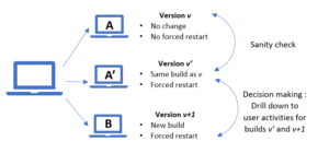 Figure 3 The framework of A/A'/B testing for builds comparison.