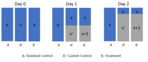 Figure 4 Traffic composition change across time. The build version is v for A (Standard Control), v' for A' (Custom Control) and v+1 for B (Treatment).