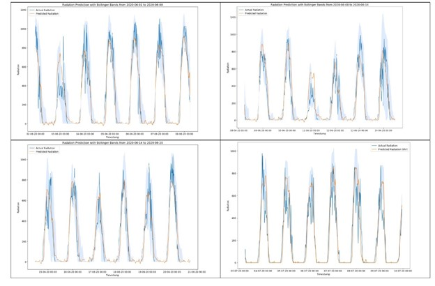 DeepMC Micro-Climate radiation prediction at the 24th hour andone-hour resolution with Bollinger Bands.       A set of four charts with line graphs showing daily readings for actual radiation and predicted radiation for the first three weeks of June and the first week of July.