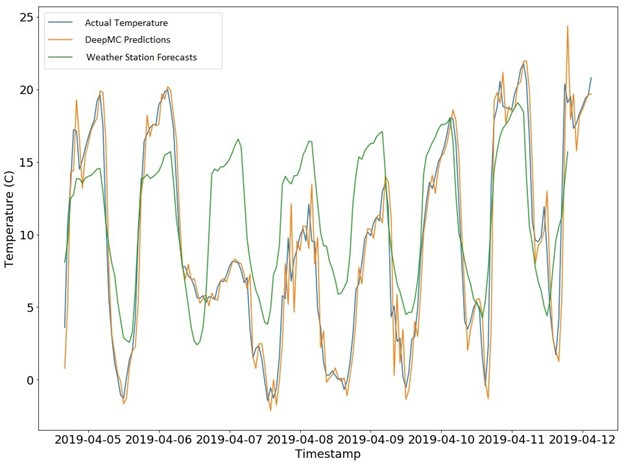 Micro-radiationpredictionscores for various models    A line graph chart showing daily temperature readings from April 5 to April 12, 2019, along with DeepMC predictions and weather station forecasts for the same period. The chart ranges from zero to 25 degrees Celsius. The DeepMC line is consistently closer than the weather station line to the actual temperature reading.