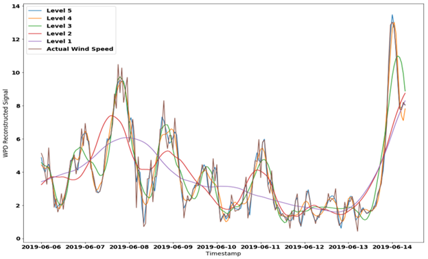A line graph showing various levels of scales of variations in windspeed – such as daily variations, seasonal variations, long term trends, etc.