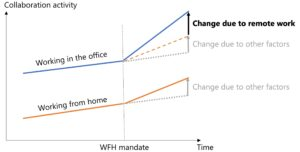 Stylized graph of trend lines highlighting the difference in how they change after WFH