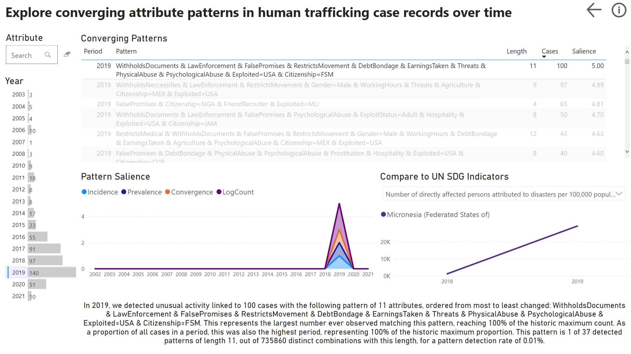 """Interactive dashboard in Power BI titled """"Explore converging attribute patterns in human trafficking case records over time"""". To the left, a histogram of pattern count by year, with a maximum of 140 patterns in 2019. The year 2019 is also selected, showing a table of the 140 patterns linked to 2019. The patterns are ranked by a salience score, with the top pattern having a salience score of 5, a length of 11 attributes, and a link to 100 cases. This pattern is selected and contains a range of control methods for citizens of Micronesia exploited in the US. Below the table, there is a time series titled """"Pattern salience"""" that shows a sole spike in 2019. To the right of this time series is another time series drawn from data on UN SDG indicators, showing a rise in the number of persons directly affected by disaster in Micronesia in 2019. Below these time series is an explanation of the pattern. This explanation notes that the pattern detected in 2019 corresponds to the historic maximum count of that attribute combination, and that it is one of 37 detected patterns of length 11, out of 735,860 distinct combinations with this length, representing a pattern detection rate of 0.01%."""