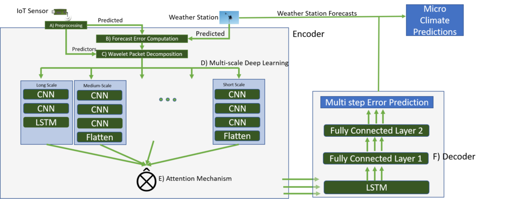 A diagram depicting the six-part DeepMC architecture. It begins with A)preprocessing data from IoT sensors, which is sent along with weather station data for B)forecast error computation. The data is then processed via C)wavelet packet decomposition and fed into the D)multi-scale deep learning network, which separates it into short-scaled, medium-scale and long-scale signals. The medium-scale and the short-scale signals pass through a multi-layered CNN stack. The data is then processed via E) attentionmechanism models and ultimately to  F)decoder, for multi-step error prediction.
