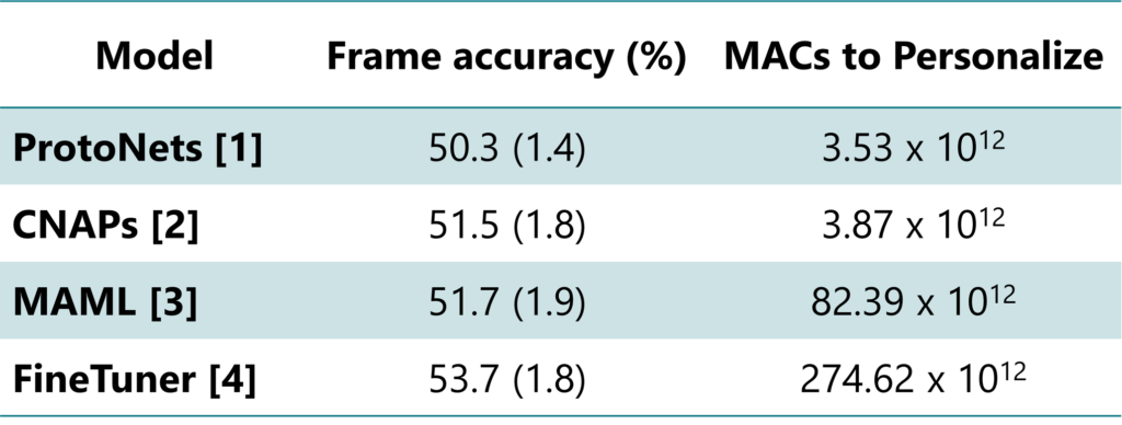 A table that shows model performance on ORBIT dataset benchmark. ProtoNets (Snell et al., 2017) achieves a frame accuracy of 50.3 percent with a 1.4 percent confidence interval, and requires 3.53 times ten to the twelfth power Multiply-Accumulate operations or MACs to personalize. CNAPs (Requiema et al., 2019) achieves a frame accuracy of 51.5 percent with a 1.8 percent confidence interval, and requires 3.87 times ten to the twelfth power MACs to personalize. MAML (Finn et al., 2017) achieves a frame accuracy of 51.7 percent with a 1.9 percent confidence interval, and requires 82.39 times ten to the twelfth power MACs to personalize. FineTuner (Chen et al., 2020) achieves a frame accuracy of 53.7 percent with a 1.8 percent confidence interval, and requires 274.62 times ten to the twelfth power MACs to personalize.
