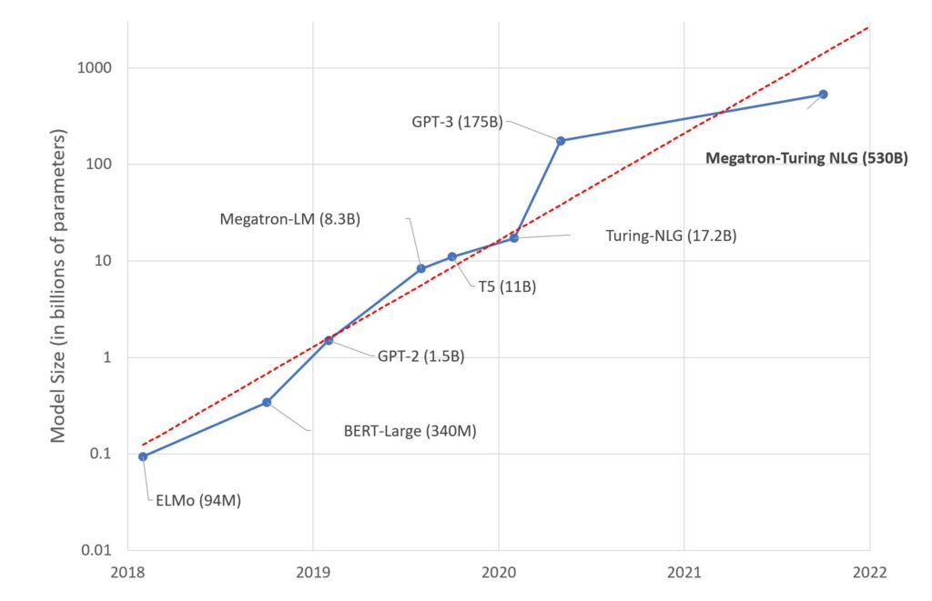 Figure 1. Trend of sizes of state-of-the-art NLP models over time