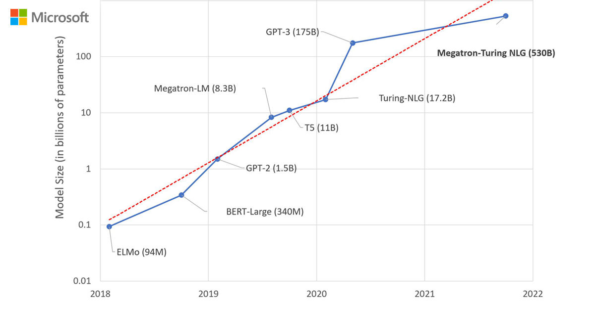 Using DeepSpeed and Megatron to Train Megatron-Turing NLG 530B, the World's Largest and Most Powerful Generative Language Model