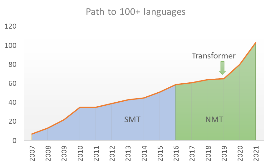 Line chart of the number of languages that Microsoft Translator has translated, from seven in 2007 to over 100 in 2021. The system used statistical machine translation (SMT) from 2007 until 2016. The adoption of neural machine translation (NMT) technology in 2016 helped to increase the quality of translation, and the adoption of transformer architecture in 2019 enabled the Microsoft team to build models for low resource languages with smaller amounts of data.
