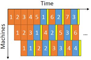 Asynchronous neural network computation illustration