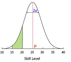 TrueSkill skill level illustration