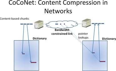 CoCoNet: Content Compression in Networks