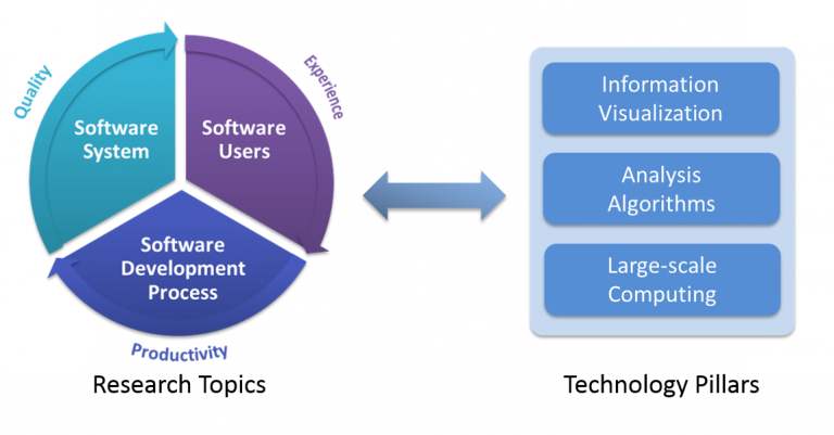 """write research paper software engineering Case study based software engineering project development: state of art abstract— this research paper designates the importance and usage of the """"case study."""