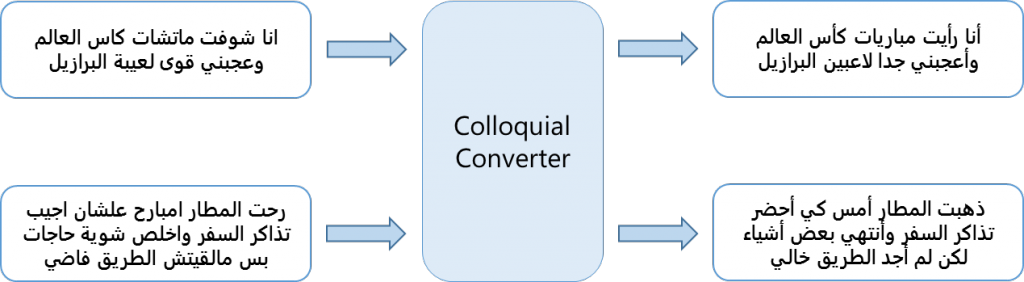 colloquialexamples