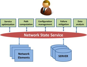 Network-state service