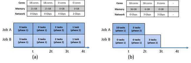 total cluster utilization