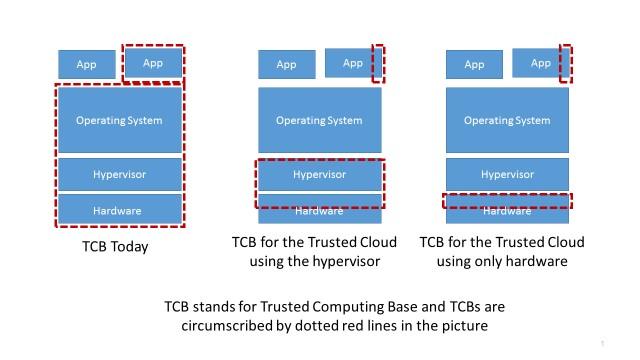 'trustedcloud_tcb' from the web at 'https://www.microsoft.com/en-us/research/wp-content/uploads/2015/08/trustedcloud_tcb.jpg'
