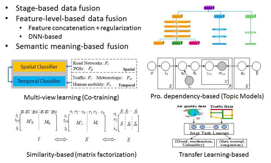 flyer-data_fusion