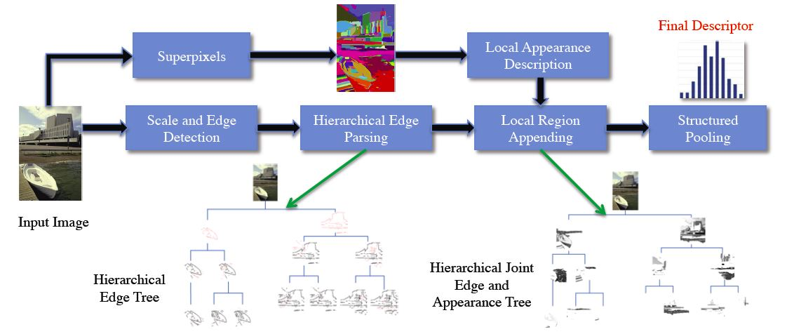 research papers on edge detection Comparison of edge detection and hough transform techniques for the extraction of geologic features  hot spring detection, hydrogeological research.