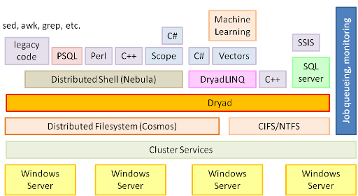 Dryad - Microsoft Research