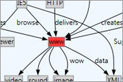 Microsoft Automatic Graph Layout - Microsoft Research