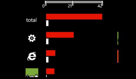Mileage Data Atttribution
