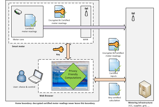 Privacy Friendly Smart Metering Microsoft Research